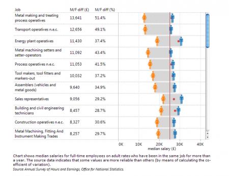 Tableau Pay Gap Data